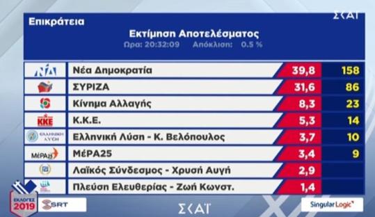 Singular Logic: ΝΔ 39,8%, ΣΥΡΙΖΑ 31,6%-Θρίλερ με τη Χρυσή Αυγή