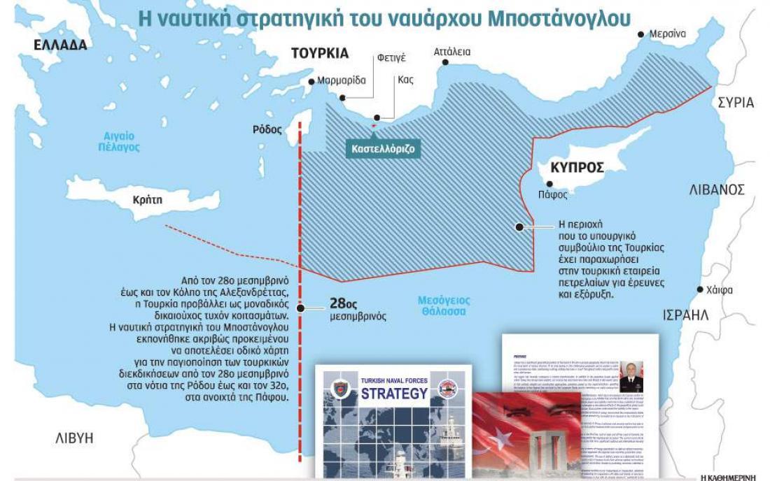 Το σχέδιο της Αγκυρας για Αιγαίο, Αν. Μεσόγειο