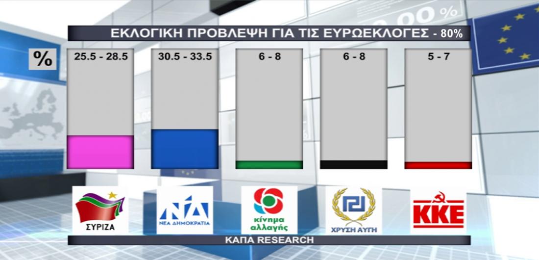 Τα αποτελέσματα του Exit poll της Κapa Research πουμετέδωσε αποκλειστικά η Δημόσια Ραδιοτηλεόραση