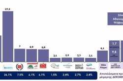 Ανοίγει σταθερά η ψαλίδα ΝΔ-ΣΥΡΙΖΑ-Απαισιόδοξοι οι Έλληνες, βλέπουν εκλογές το 2017